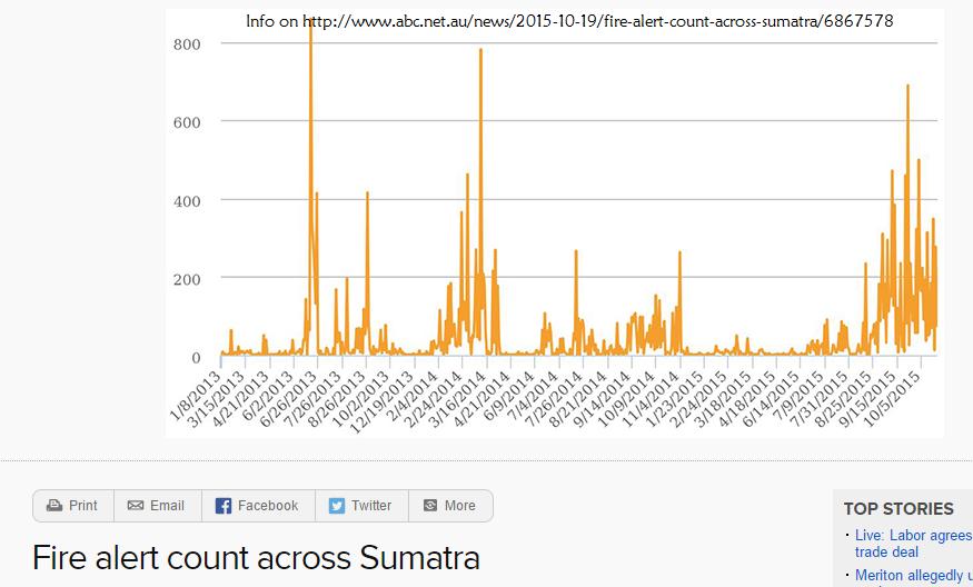 Fire Count @ Sumatra