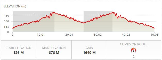 Elevation profile, taken from the official Route 68 website. We did not run until 50km though